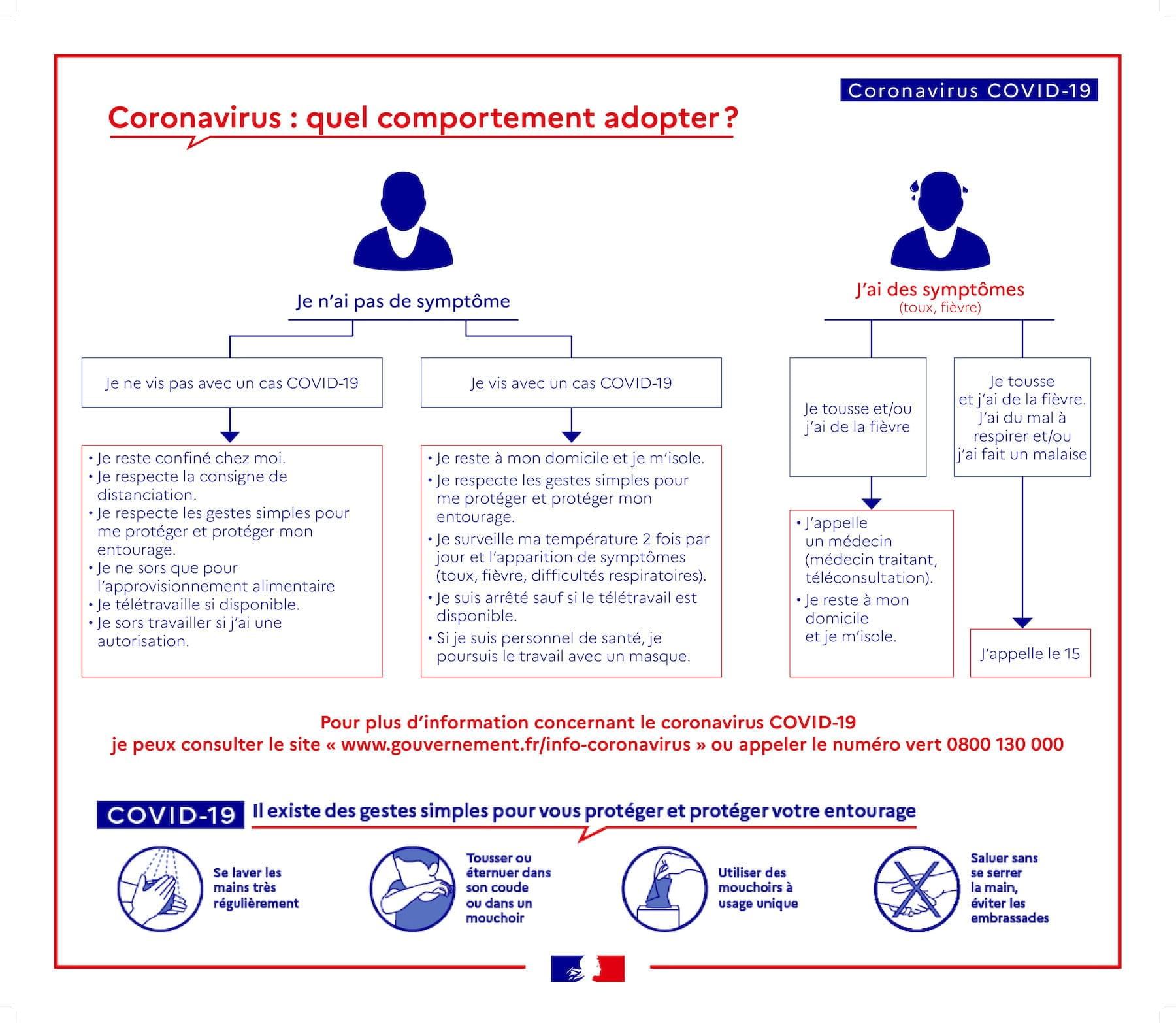 Covid 19 quel_comportement_adopter